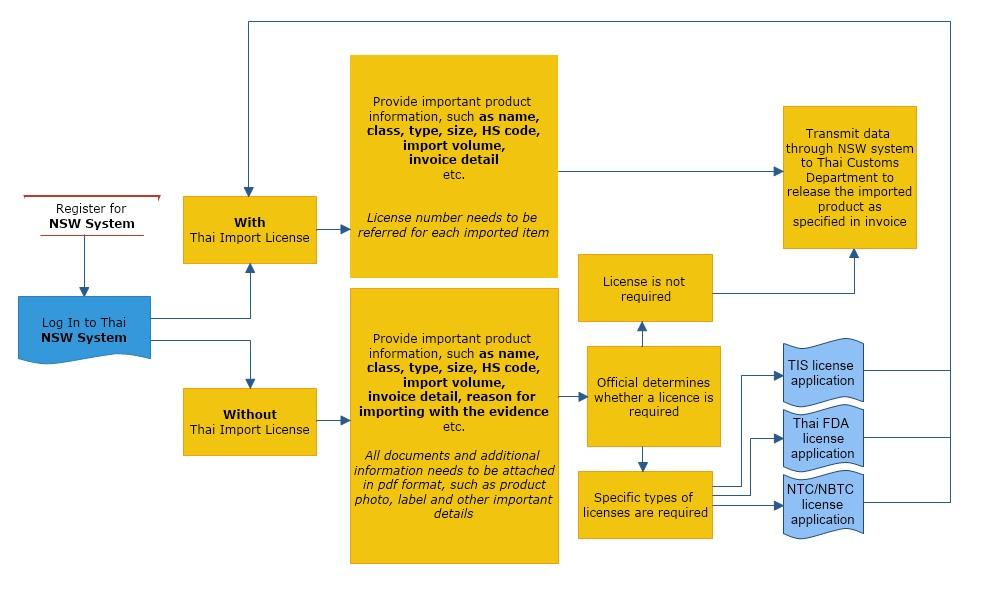 Our Thai License application process